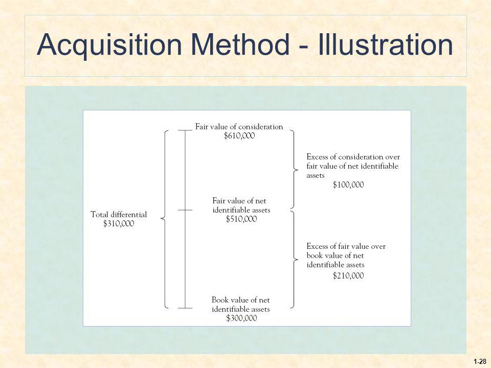 1-28 Acquisition Method - Illustration