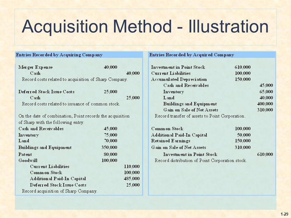 1-29 Acquisition Method - Illustration