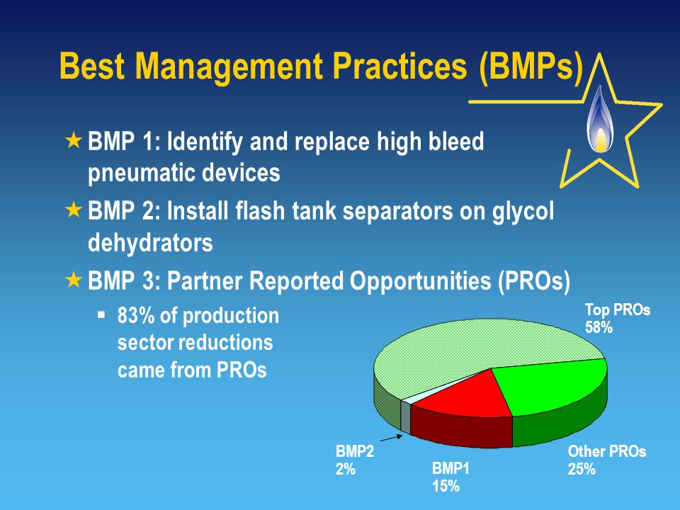 Best Management Practices (BMPs)  BMP 1: Identify and replace high bleed pneumatic devices  BMP 2: Install flash tank separators on glycol dehydrators  BMP 3: Partner Reported Opportunities (PROs)  83% of production sector reductions came from PROs Top PROs 58% Other PROs 25% BMP1 15% BMP2 2%