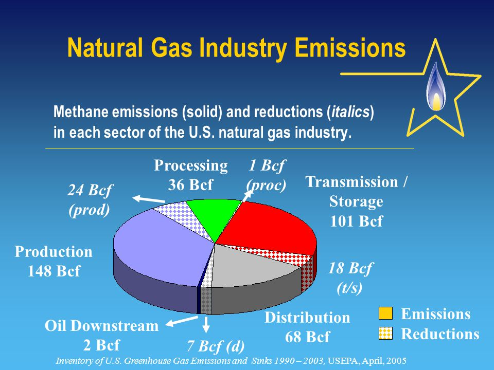 1 Bcf (proc) Methane emissions (solid) and reductions ( italics ) in each sector of the U.S.