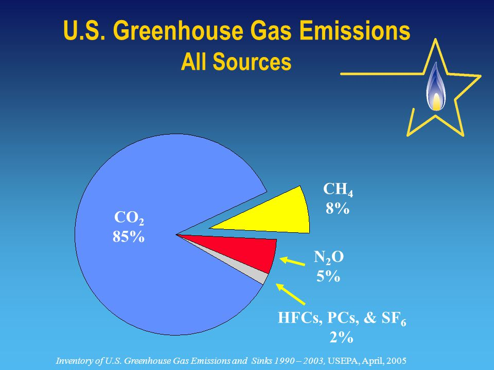 CH 4 8% CO 2 85% N 2 O 5% HFCs, PCs, & SF 6 2% Inventory of U.S.