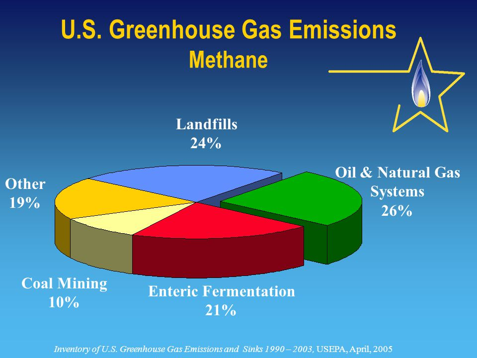 Emissions Targeted by Top PROs  BMPs and top PROs target over 75% of production sector emissions but have only reduced emissions by 20%  This means:  Partners that report PROs recognize major sources of methane losses and are taking steps to mitigate emissions  Partners not practicing all BMPs and top PROs may have further opportunities to profit from methane savings