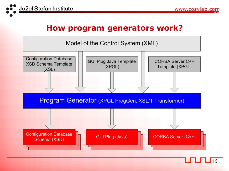Jožef Stefan Institute www.cosylab.com 19 How program generators work