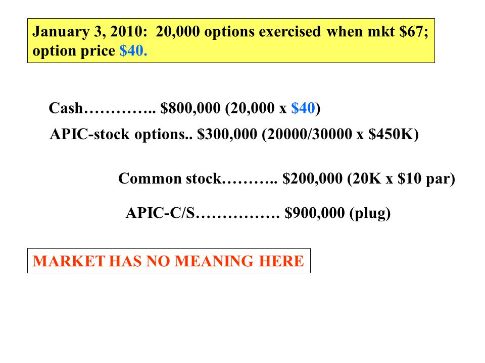 January 3, 2010: 20,000 options exercised when mkt $67; option price $40. Cash………….. $800,000 (20,000 x $40) Common stock……….. $200,000 (20K x $10 par