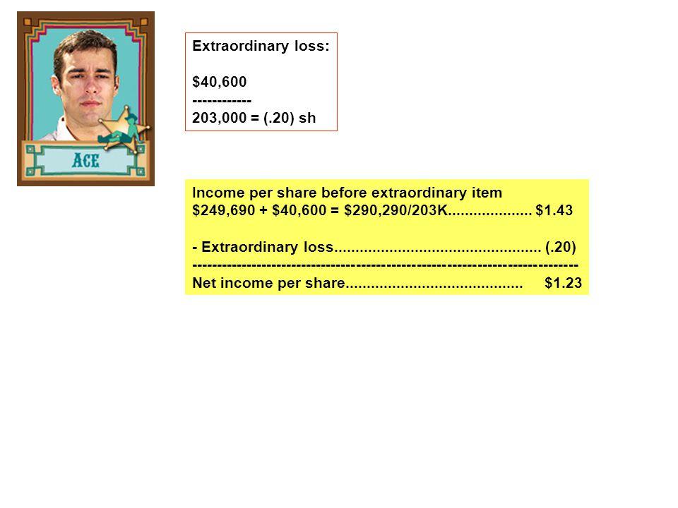 Extraordinary loss: $40,600 ------------ 203,000 = (.20) sh Income per share before extraordinary item $249,690 + $40,600 = $290,290/203K....................