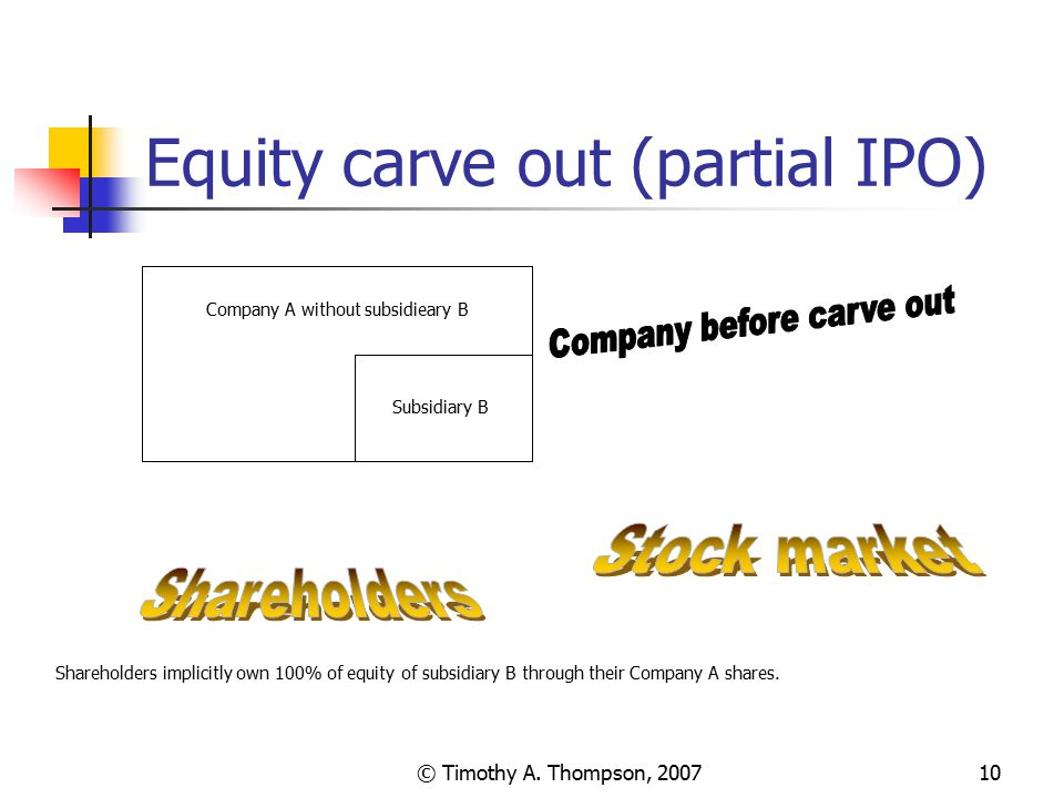 © Timothy A. Thompson, 200710 Equity carve out (partial IPO) Company A without subsidieary B Subsidiary B Shareholders implicitly own 100% of equity o