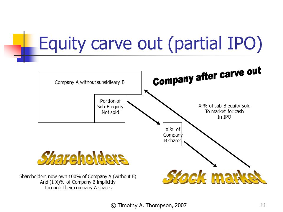 © Timothy A. Thompson, 200711 Equity carve out (partial IPO) Company A without subsidieary B Portion of Sub B equity Not sold X % of sub B equity sold