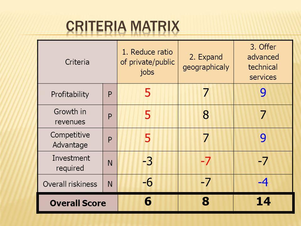 Criteria 1. Reduce ratio of private/public jobs 2.