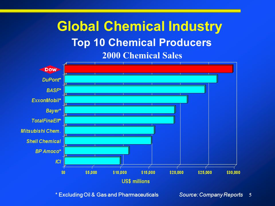 5 * Excluding Oil & Gas and PharmaceuticalsSource: Company Reports Global Chemical Industry Top 10 Chemical Producers 2000 Chemical Sales