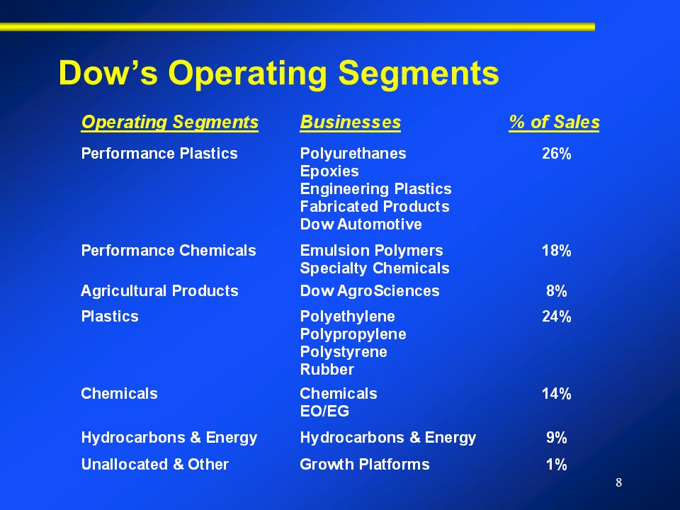 8 Dow's Operating Segments