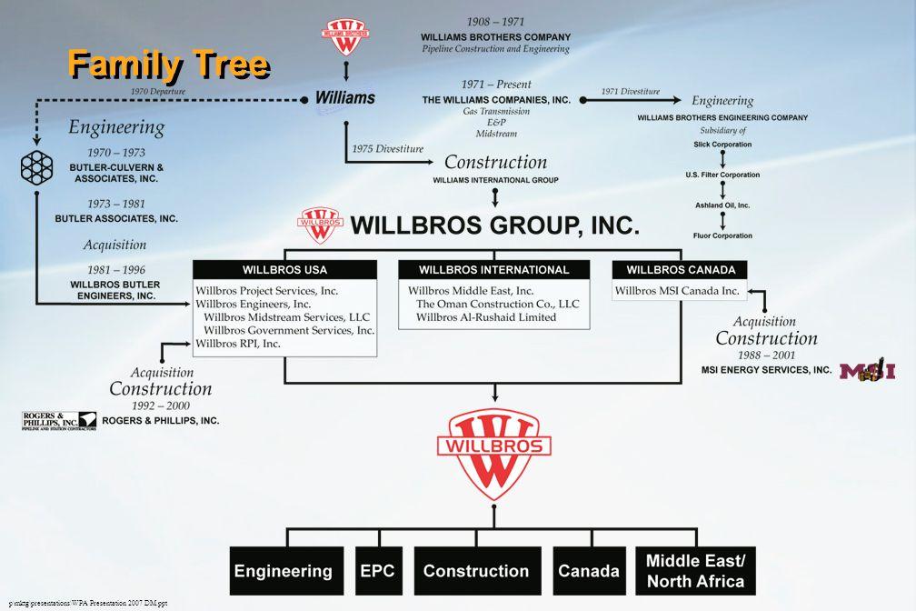 p\mktg\presentations\WPA Presentation 2007 DM.ppt Family Tree