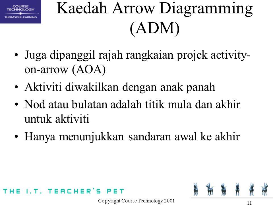 Copyright Course Technology 2001 11 Kaedah Arrow Diagramming (ADM) Juga dipanggil rajah rangkaian projek activity- on-arrow (AOA) Aktiviti diwakilkan dengan anak panah Nod atau bulatan adalah titik mula dan akhir untuk aktiviti Hanya menunjukkan sandaran awal ke akhir