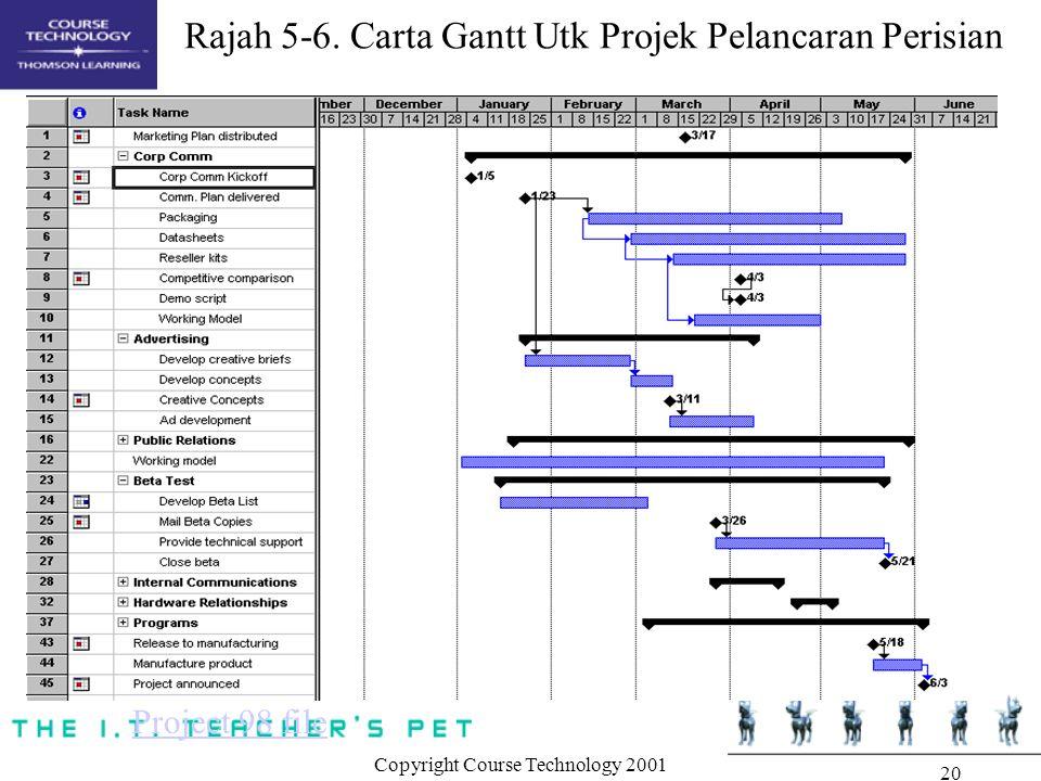 Copyright Course Technology 2001 20 Rajah 5-6.
