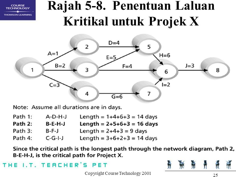 Copyright Course Technology 2001 25 Rajah 5-8. Penentuan Laluan Kritikal untuk Projek X