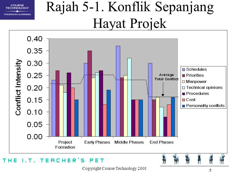 Copyright Course Technology 2001 5 Rajah 5-1. Konflik Sepanjang Hayat Projek