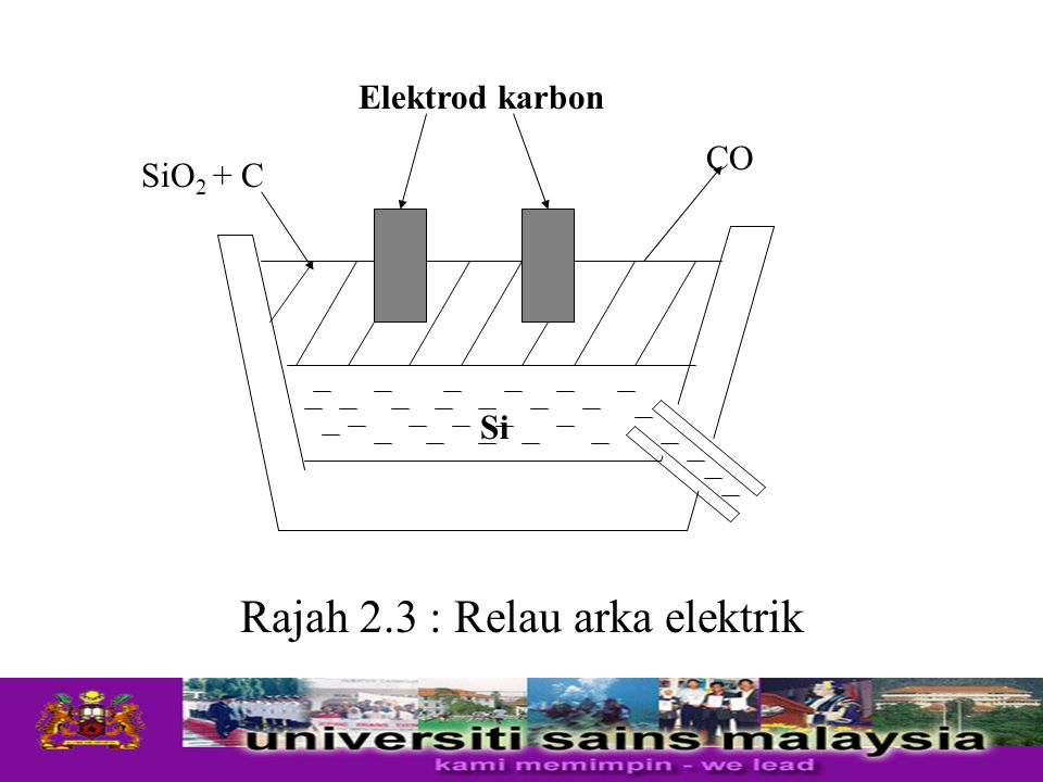 Rajah 2.3 : Relau arka elektrik Elektrod karbon SiO 2 + C CO Si