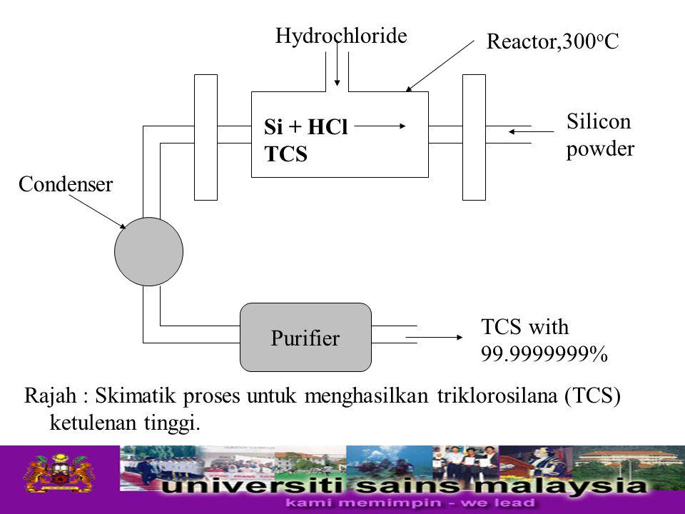 Rajah : Skimatik proses untuk menghasilkan triklorosilana (TCS) ketulenan tinggi. Purifier TCS with 99.9999999% Silicon powder Reactor,300 o C Hydroch