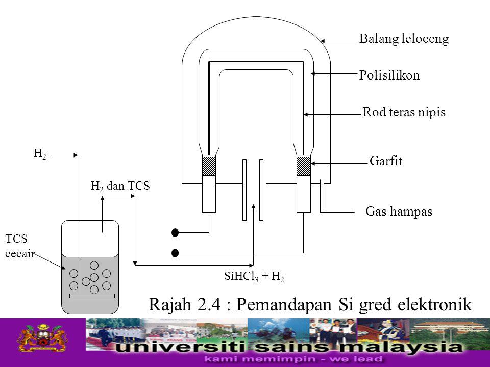 Rajah 2.4 : Pemandapan Si gred elektronik Balang leloceng Rod teras nipis TCS cecair SiHCl 3 + H 2 Gas hampas Polisilikon Garfit H2H2 H 2 dan TCS