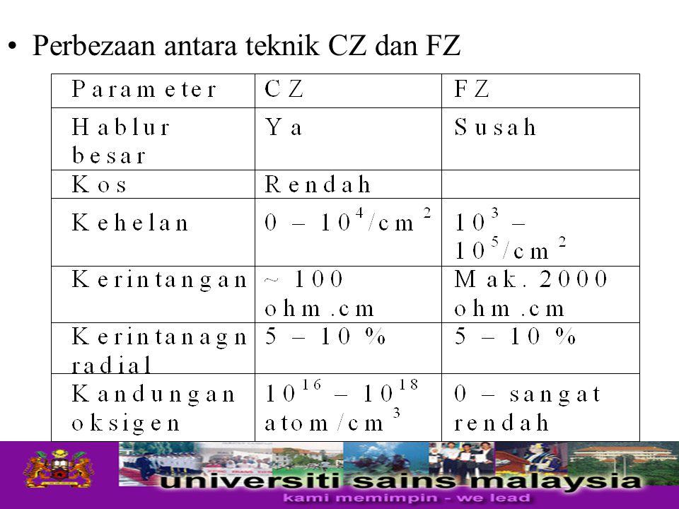 Perbezaan antara teknik CZ dan FZ
