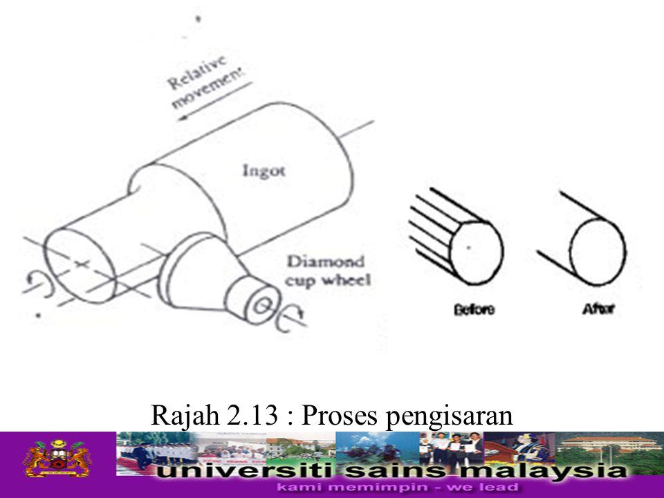Rajah 2.13 : Proses pengisaran
