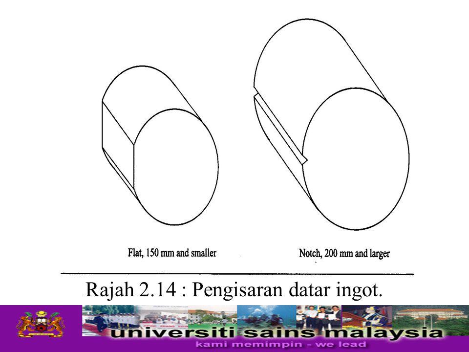 Rajah 2.14 : Pengisaran datar ingot.