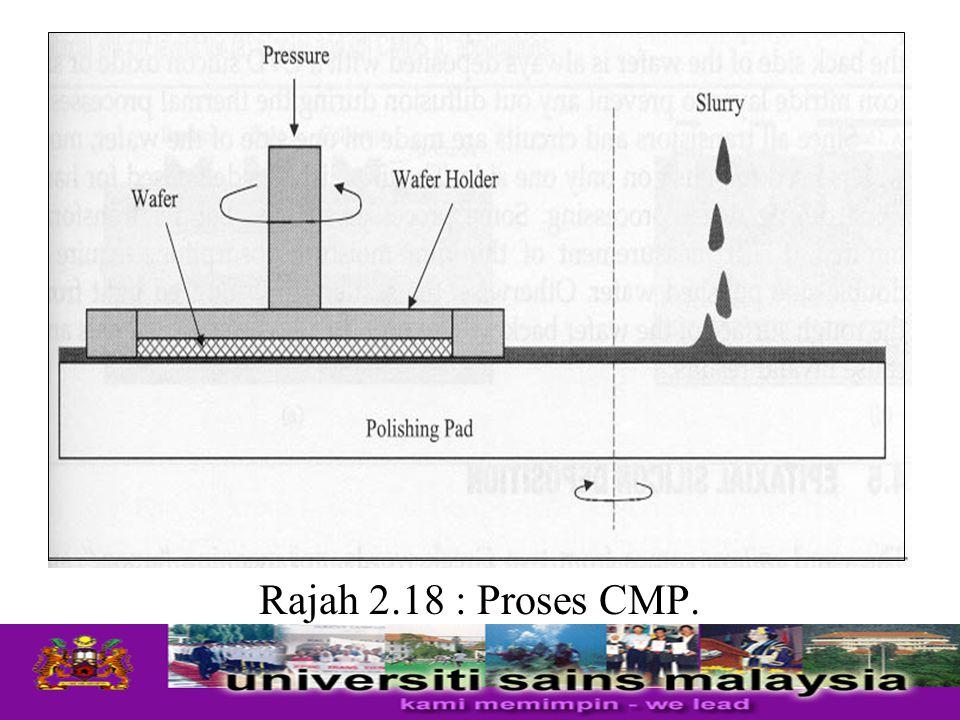 Rajah 2.18 : Proses CMP.