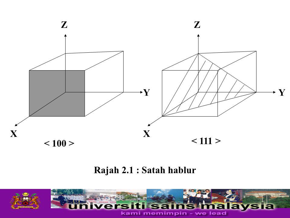 X Z Y X Z Y Rajah 2.1 : Satah hablur