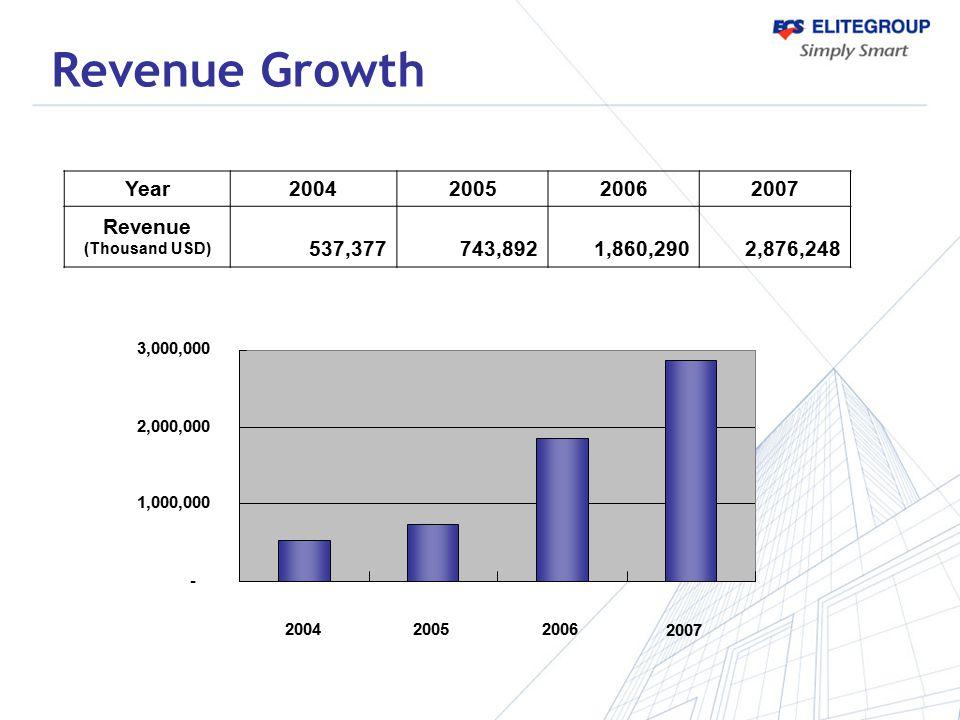 Revenue Growth Year2004200520062007 Revenue (Thousand USD) 537,377 743,892 1,860,290 2,876,248 - 1,000,000 2,000,000 3,000,000 200420052006 2007