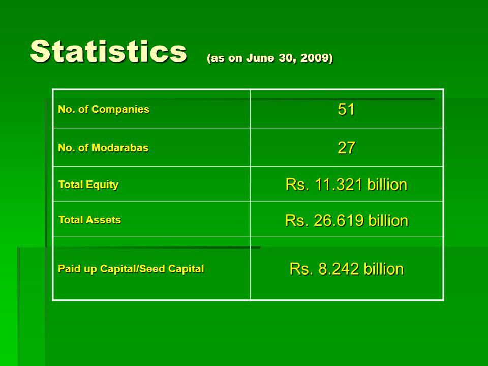 Statistics (as on June 30, 2009) No. of Companies 51 No.