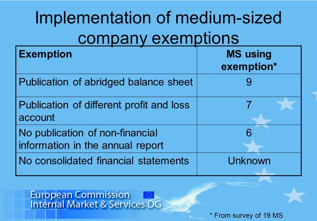 Implementation of medium-sized company exemptions ExemptionMS using exemption* Publication of abridged balance sheet9 Publication of different profit
