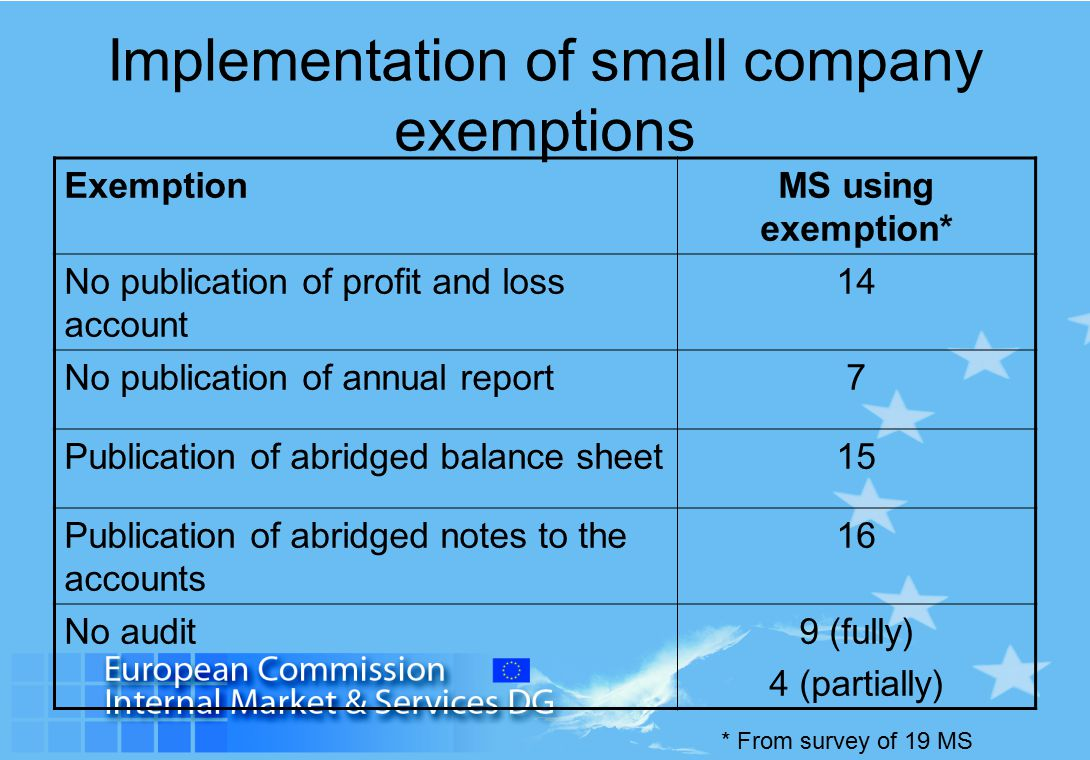 Implementation of small company exemptions ExemptionMS using exemption* No publication of profit and loss account 14 No publication of annual report7 Publication of abridged balance sheet15 Publication of abridged notes to the accounts 16 No audit9 (fully) 4 (partially) * From survey of 19 MS