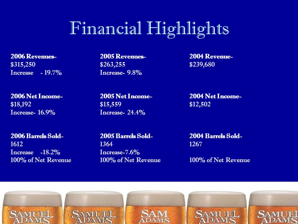 Financial Highlights 2006 Revenues- 2005 Revenues- 2004 Revenue- $315,250$263,255 $239,680 Increase- 19.7%Increase- 9.8% 2006 Net Income- 2005 Net Inc