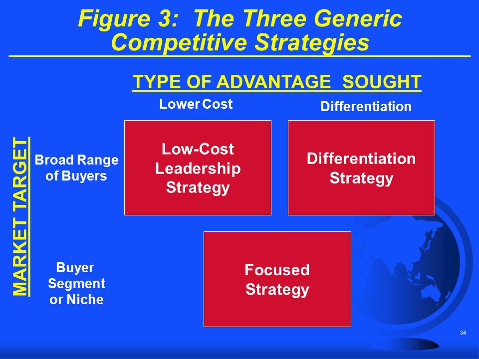 34 Figure 3: The Three Generic Competitive Strategies Low-Cost Leadership Strategy Differentiation Strategy Focused Strategy TYPE OF ADVANTAGE SOUGHT
