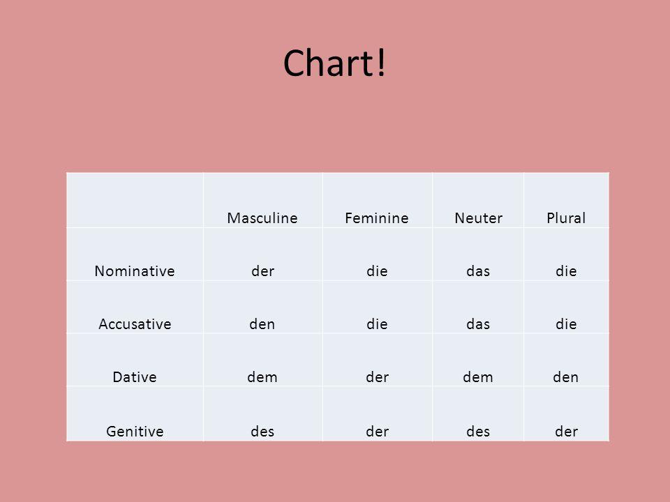 Chart! MasculineFeminineNeuterPlural Nominativederdiedasdie Accusativedendiedasdie Dativedemderdemden Genitivedesderdesder