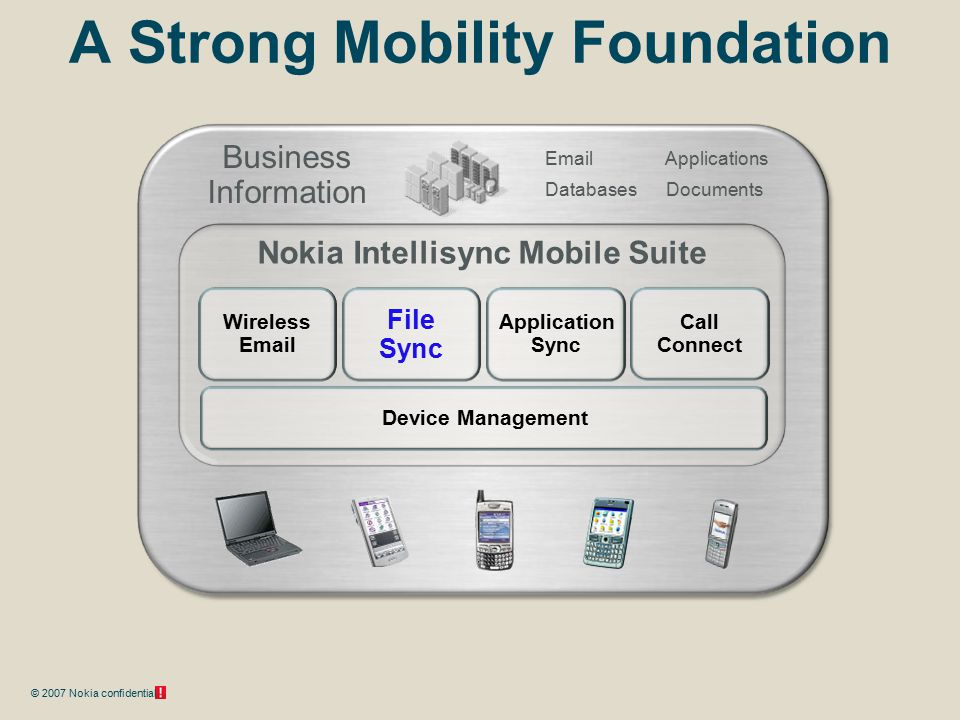 © 2007 Nokia confidential A Strong Mobility Foundation Wireless Email File Sync Application Sync Device Management Nokia Intellisync Mobile Suite Email Databases Business Information Call Connect Applications Documents