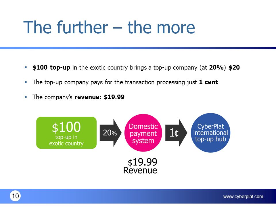 www.cyberplat.com 10 The further – the more  $100 top-up in the exotic country brings a top-up company (at 20%) $20  The top-up company pays for the