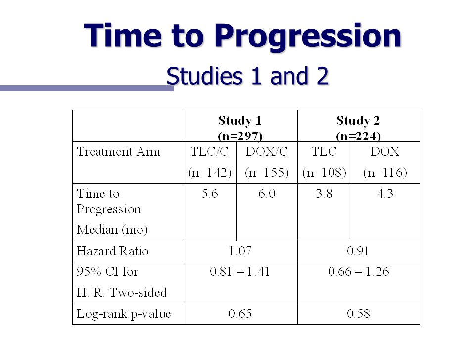 Time to Progression Studies 1 and 2