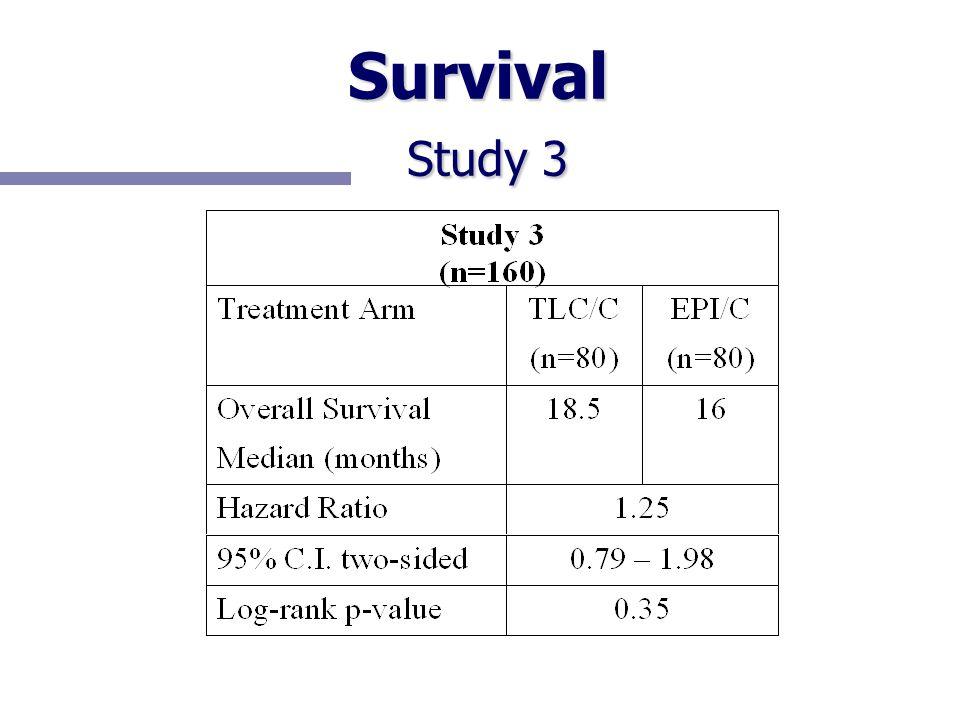 Survival Study 3