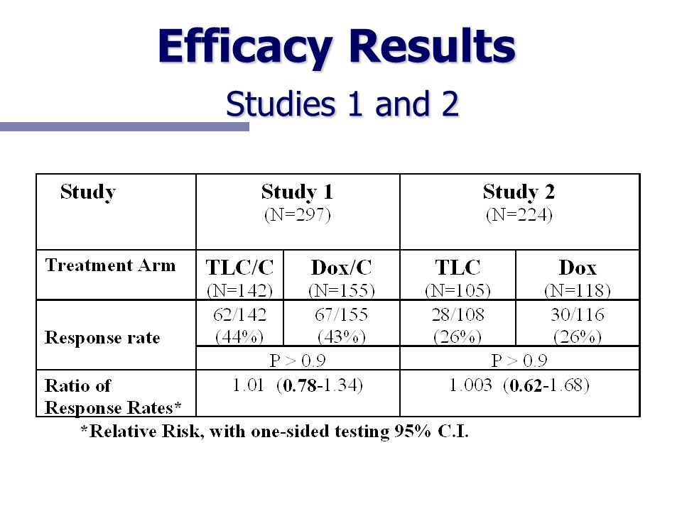 Efficacy Results Studies 1 and 2