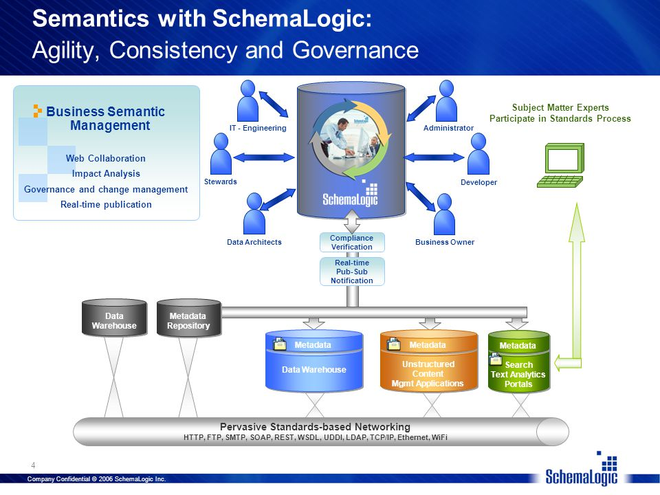 Company Confidential © 2006 SchemaLogic Inc. 4 Data Warehouse Metadata Unstructure Content Mgmt Applications Metadata Search Text Analytics Portals Se