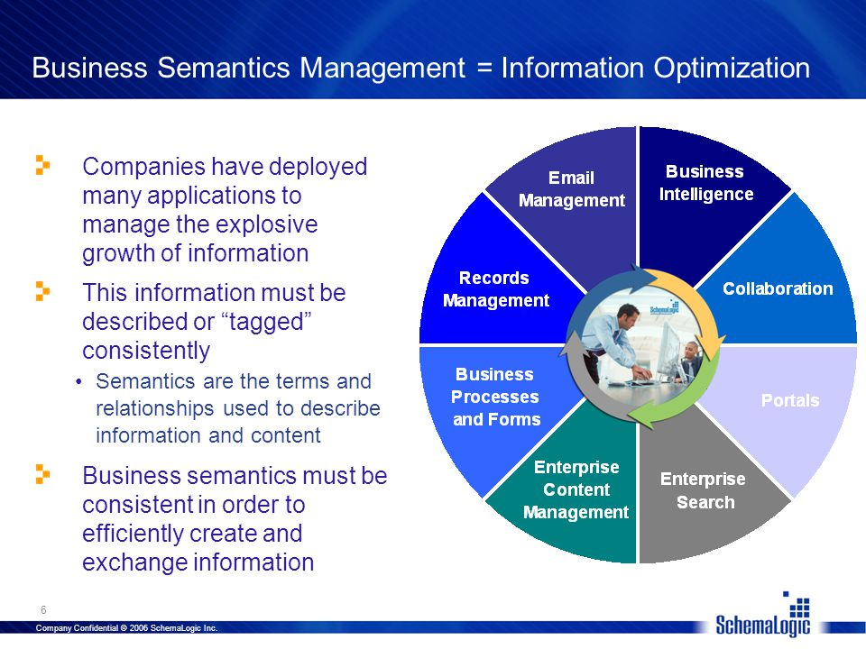 Company Confidential © 2006 SchemaLogic Inc. 6 Business Semantics Management = Information Optimization Companies have deployed many applications to m