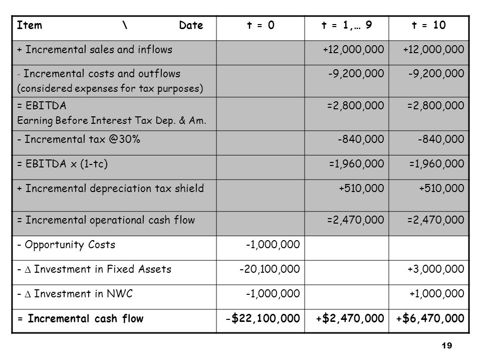19 Item \ Datet = 0t = 1,… 9t = 10 + Incremental sales and inflows+12,000,000 - Incremental costs and outflows (considered expenses for tax purposes)