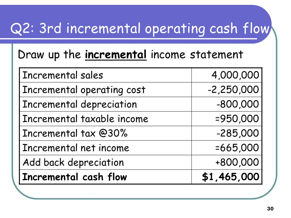 30 Draw up the incremental income statement Incremental sales4,000,000 Incremental operating cost-2,250,000 Incremental depreciation-800,000 Incremental taxable income=950,000 Incremental tax @30%-285,000 Incremental net income=665,000 Add back depreciation+800,000 Incremental cash flow$1,465,000 Q2: 3rd incremental operating cash flow