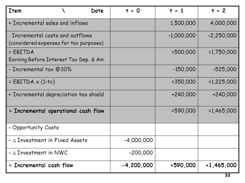 32 Item \ Datet = 0t = 1t = 2 + Incremental sales and inflows1,500,0004,000,000 - Incremental costs and outflows (considered expenses for tax purposes) -1,000,000-2,250,000 = EBITDA Earning Before Interest Tax Dep.