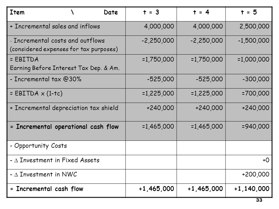 33 Item \ Datet = 3t = 4t = 5 + Incremental sales and inflows4,000,000 2,500,000 - Incremental costs and outflows (considered expenses for tax purpose