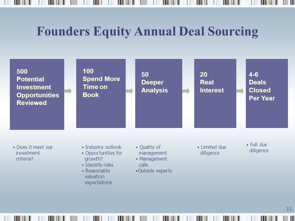 11 Founders Equity Annual Deal Sourcing 500 Potential Investment Opportunities Reviewed 100 Spend More Time on Book 50 Deeper Analysis 20 Real Interes