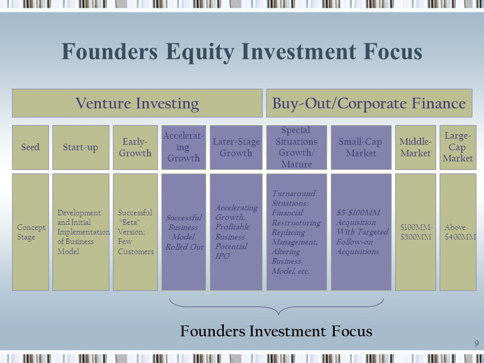 9 Founders Equity Investment Focus Venture InvestingBuy-Out/Corporate Finance SeedStart-up Early- Growth Accelerat- ing Growth Later-Stage Growth Spec