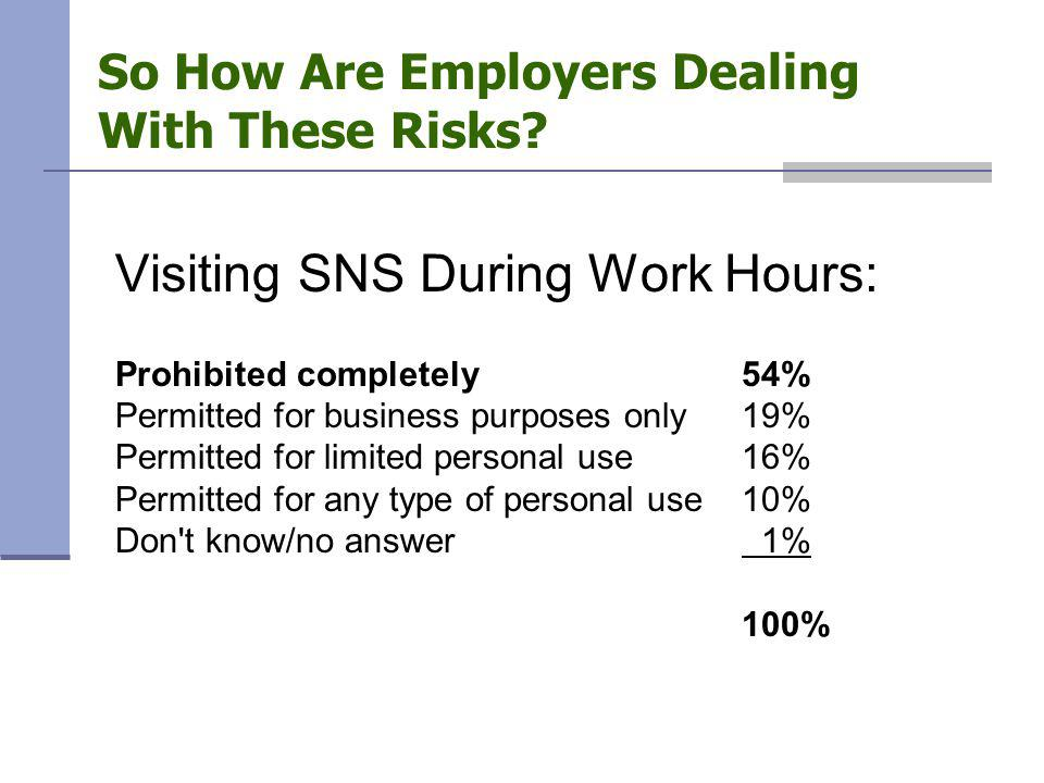 So How Are Employers Dealing With These Risks? Visiting SNS During Work Hours: Prohibited completely 54% Permitted for business purposes only19% Permi