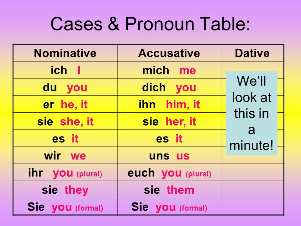 Cases & Pronoun Table: NominativeAccusativeDative ich Imich me du youdich you er he, itihn him, it sie she, itsie her, it es it wir weuns us ihr you (