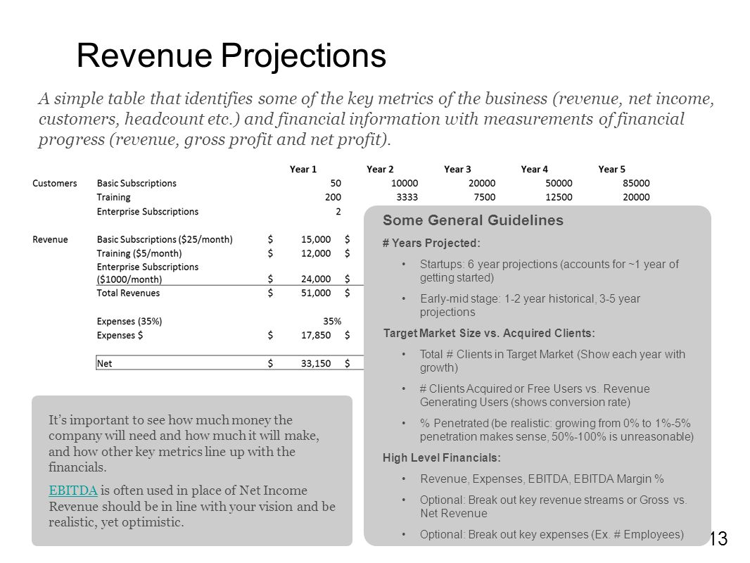 13 Revenue Projections A simple table that identifies some of the key metrics of the business (revenue, net income, customers, headcount etc.) and financial information with measurements of financial progress (revenue, gross profit and net profit).